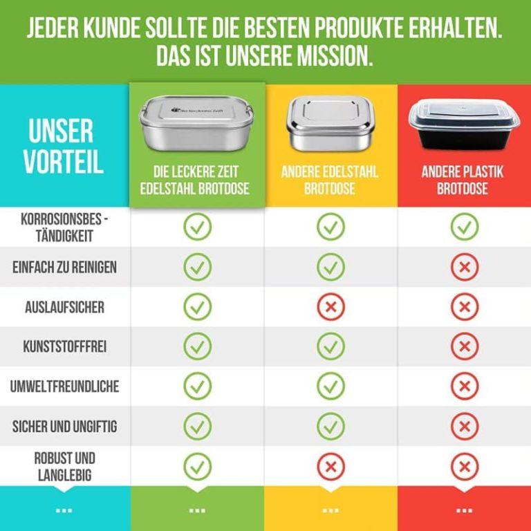 Tabelle mit Vergleich zwischen Bess Edelstahl Lunchbox und anderen Lunchboxen