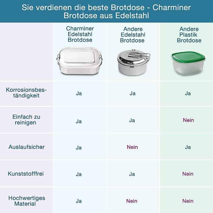 Edelstahl Brotdosen Vergleich